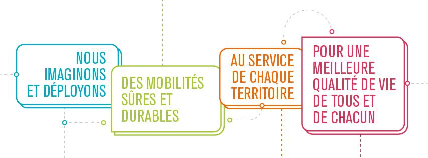 """Raison d'être de KEOLIS : """"Nous imaginons et déployons des mobilités sûres et durables, au service de chaque territoire, pour une meilleure qualité de vie de tous et de chacun"""""""